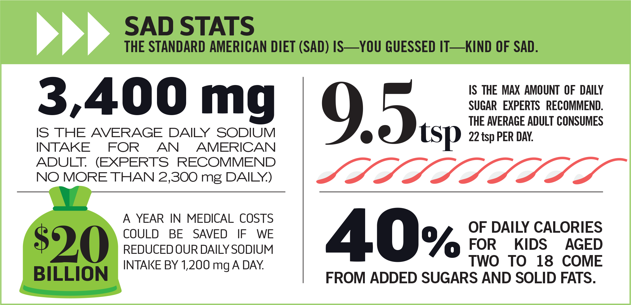 SAD stats. The standard American diet (SAD) is—you guessed it—kind of sad. 3,400 mg is the average daily sodium intake for an American adult. (Experts recommend no more than 2,300 mg daily.) 9.5 tsp is the max amount of daily sugar experts recommend. The average adult consumes 22 tsp per day. $20 billion a year in medical costs could be saved if we reduced our daily sodium intake by 1,200 mg a day. 40% of daily calories for kids aged two to 18 come from added sugars and solid fats.